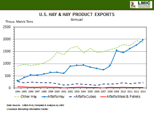 HayExports-USDA-LMIC-Dec2014